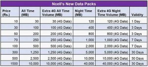 Cleartalking Ncell internet packages at Kathmandu, Nepal, Nepal