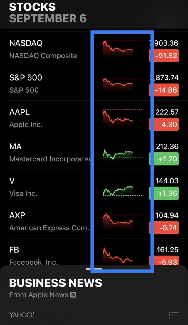 Updated Stocks App in iOS 12 with enhanced features